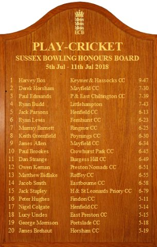Great to see @pompeynobby making the Honour's Board this week with his 5-18 against @SouthwickCC1790
