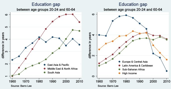 Education Gap Between Rich And Poor Is >> World Economic Forum On Twitter Can Education Help Close The