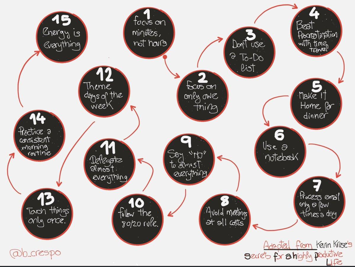 Secrets for a highly productive Life | Y un dibujo para guardar ;-)  http:// onforb.es/1QA1XLd  &nbsp;    #liderazgo #in<br>http://pic.twitter.com/JbudJ675De