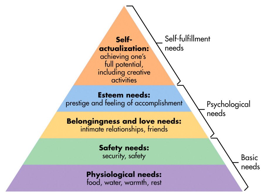 Maslow's Heirarchy Of Needs #Adulthoodin4Words <br>http://pic.twitter.com/LuRNiWvbO3
