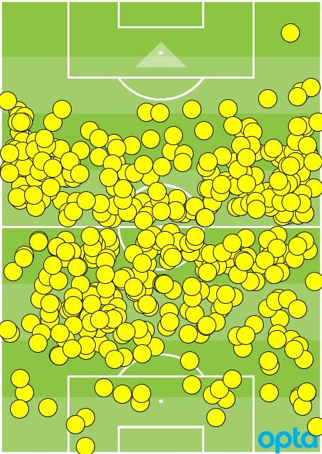434 - Seul Kyle Walker a touché plus de ballons sans en toucher un seul dans la surface adverse (444) que N&#39;Golo Kanté (434) en Coupe du Monde 2018. Domaine. <br>http://pic.twitter.com/okhsOUg7sP