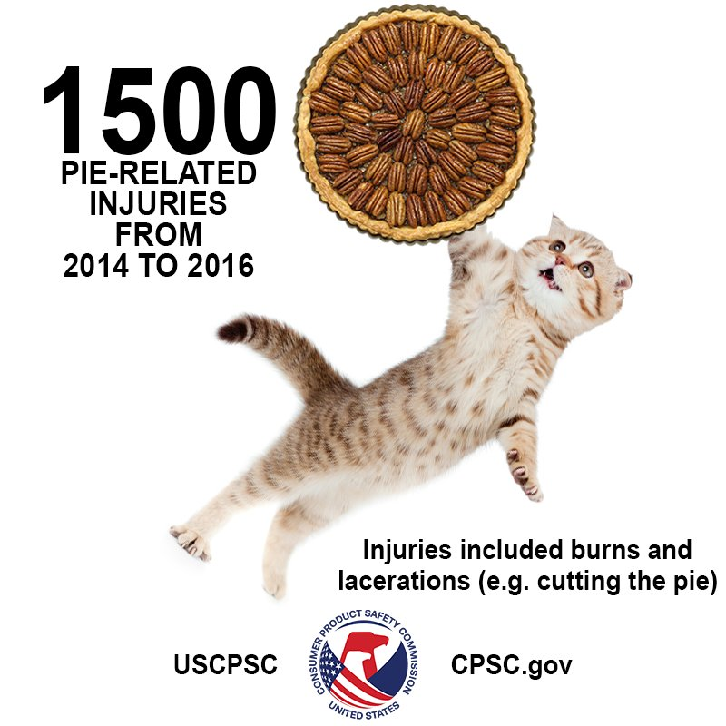 Bake safely on this most important #NationalPecanPieDay Learn more about NEISS:  http:// bit.ly/2sOzCRa  &nbsp;  <br>http://pic.twitter.com/CF6pb0S9jD