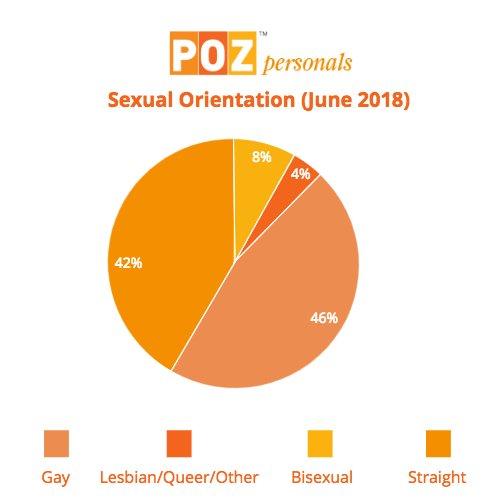 pozmatch.com hiv dating