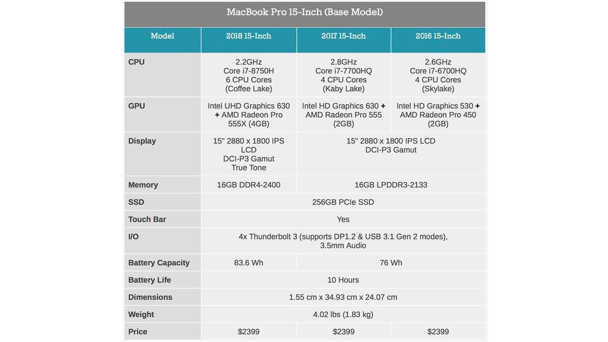 increase cpu speed macbook pro