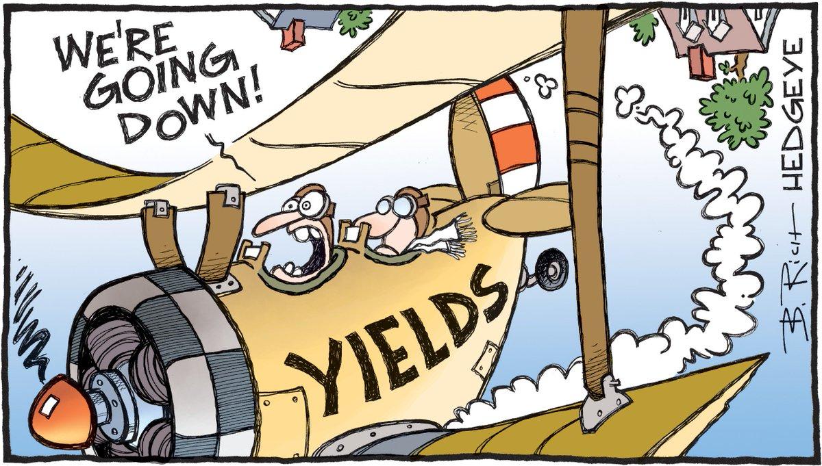 Risultati immagini per treasury yield hedgeye