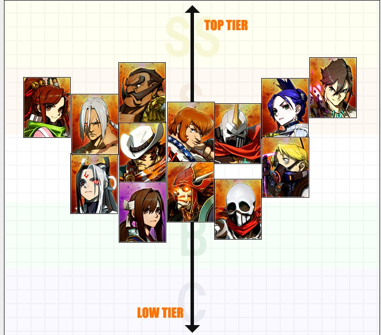 geki blacklivesmatter on twitter early and rough fightingexlayer fexl tier list fgc twitter