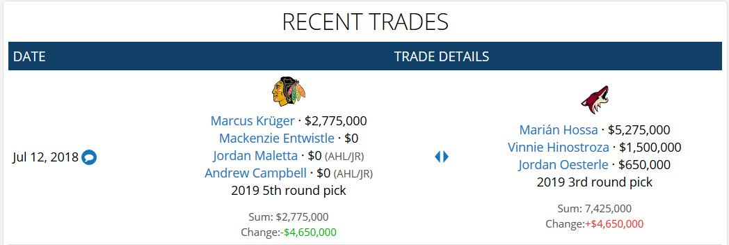... the  Blackhawks instantly save  4.65M in cap space with this deal. We  now show Chicago with roughly  8.55M in projected cap space based on a  tentative ... 6add61d89ee