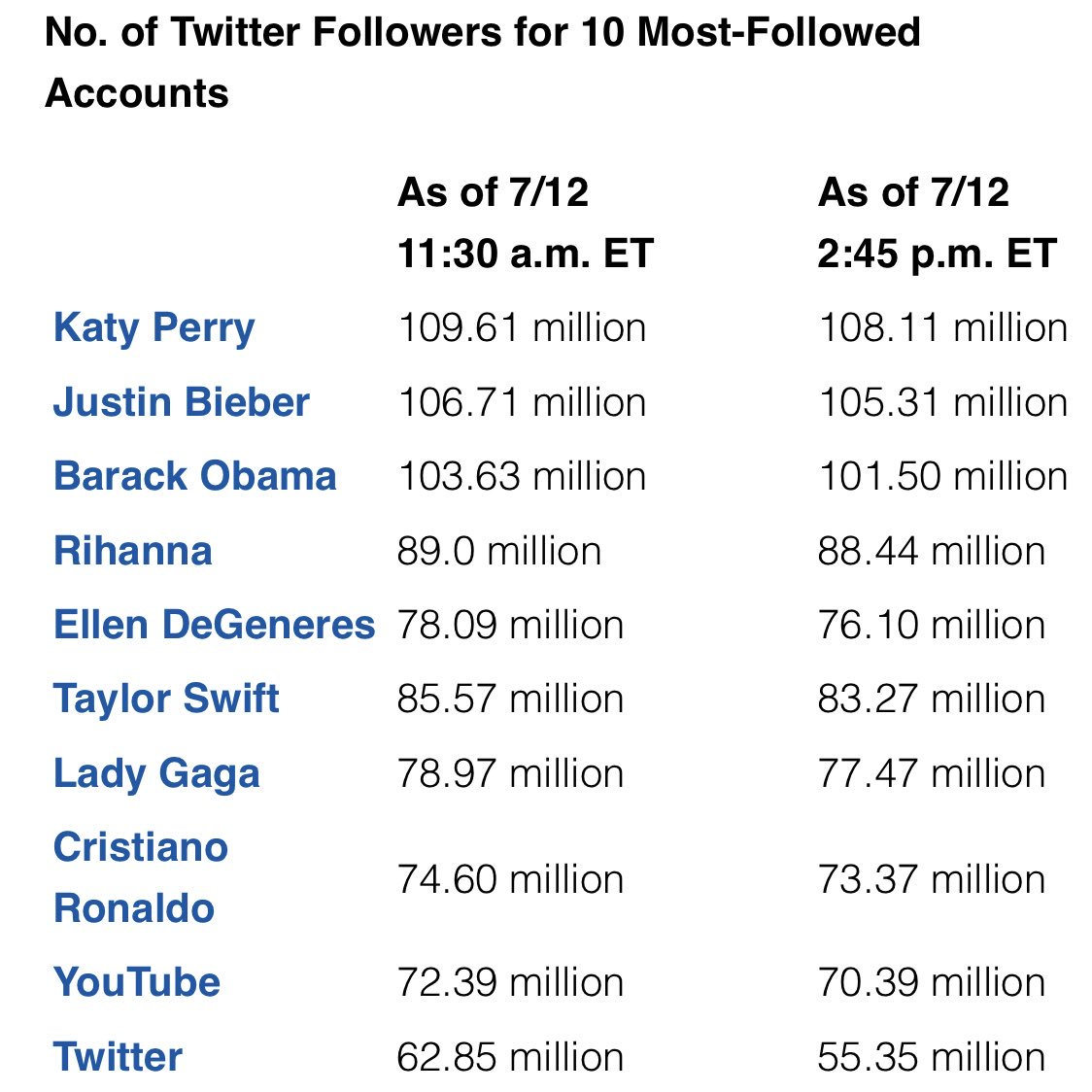 The big-name Twitter accounts who lost the most followers in fake account purge   Followers lost @twitter - 7.5 million!! @katyperry - 1.5 million @BarackObama - 2.1 million @taylorswift13 - 2.3 million @YouTube - 2 million @realDonaldTrump - 100,000   https://t.co/9z7tv23Ouf