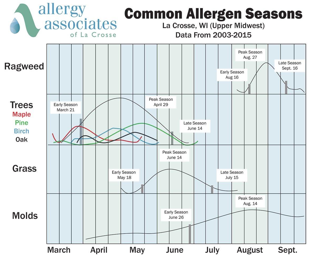Allergy Associates on Twitter:
