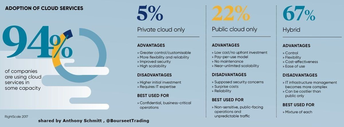 More IT departments are moving to the #Cloud for their data solutions. Link &gt;&gt;  https:// buff.ly/2nntk5h  &nbsp;   @raconteur @BourseetTrading via @antgrasso #CloudComputing #APIs #technology #innovation #DigitalTransformation<br>http://pic.twitter.com/y3shIBTh8z