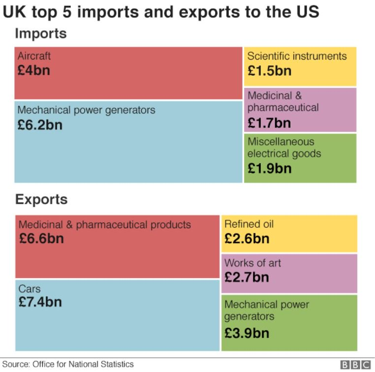 The UK-US trade relationship in five charts #bbcqt https://t.co/ajqQ1d2wko