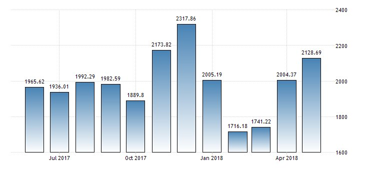 #China Exports year-on-year at 11.3%  https://t.co/2CKH69pI08