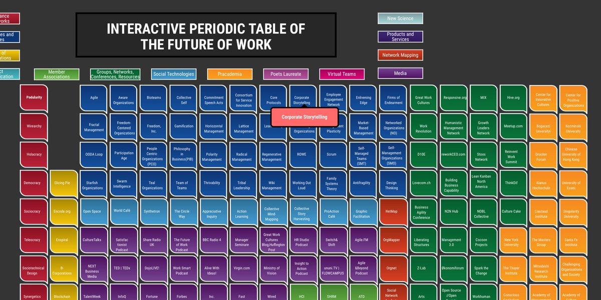 Kirk borne on twitter check out this amazing interactive periodic kirk borne on twitter check out this amazing interactive periodic table on the futureofwork httpstjf42f2yfcv ht brucemctague urtaz Gallery