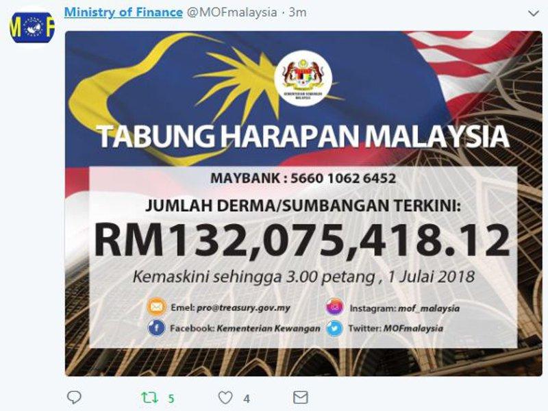Sinaronline On Twitter Kutipan Terkini Tabung Harapan Malaysia Cecah Rm132 Juta Https T Co Xn2jzizstg