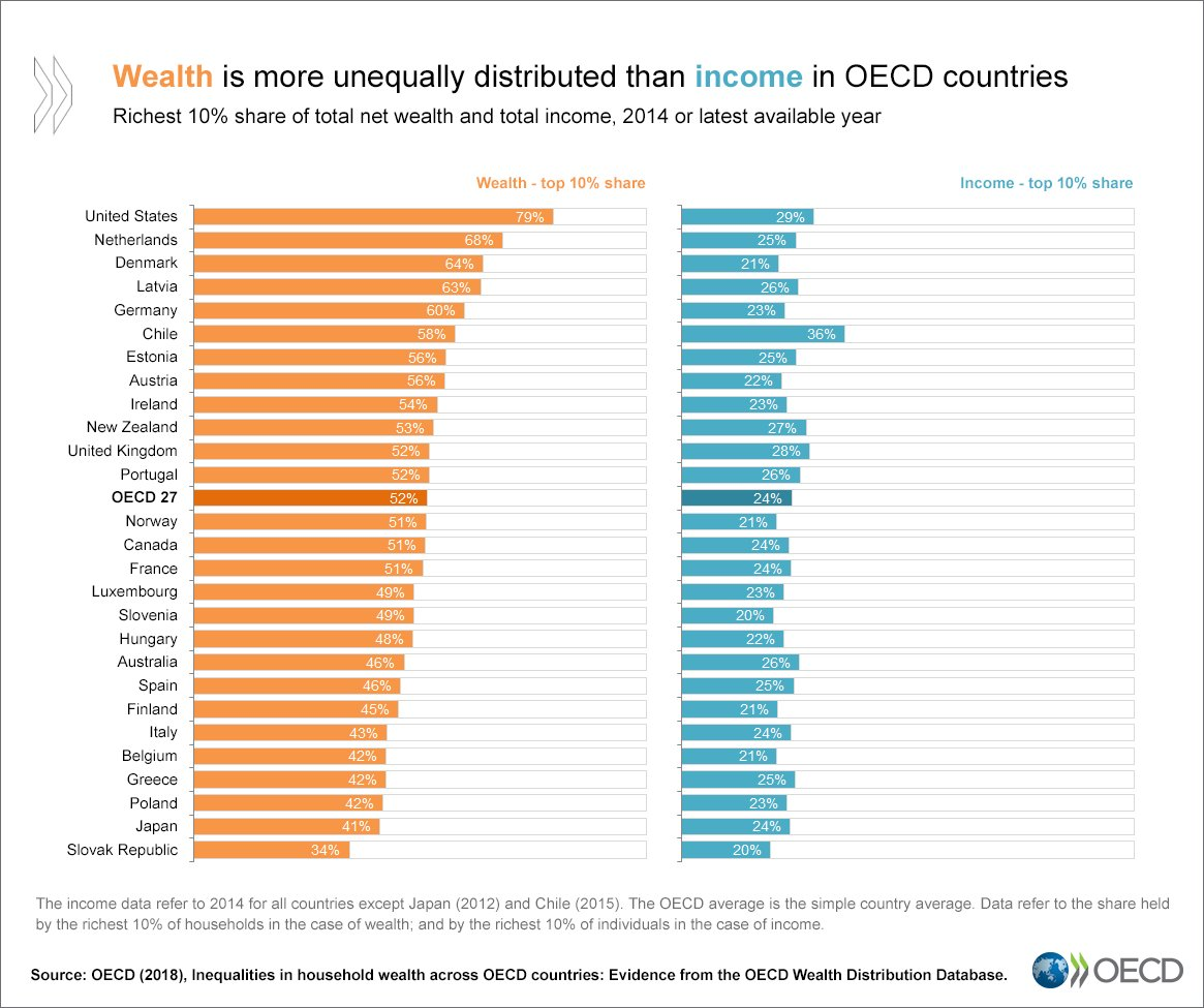 the effects of unequal distribution of wealth and resources on society What is inequality there are many kinds of inequality – of gender, ethnicity, sexuality, and so on this site focusses on inequality of income and wealth, sometimes known as economic inequality or resource inequality because income and wealth are both things (resources) that the economy produces.
