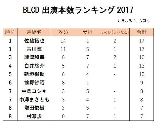 「BLCD声優出演本数ランキング」大発表! 同率1位に輝いたのは…♥