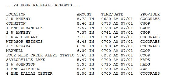 Rain totals from across central Iowa this morning #iawx