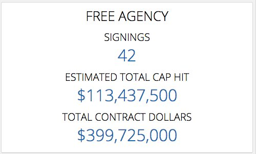 35 minutes into Free Agency We have added 42 contracts worth a cap hit sum  of  113M and a total contract value of  400Mpic.twitter.com JVFNjdeHZf 9db167054933