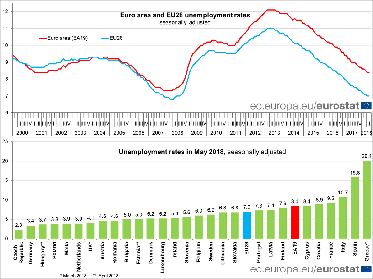 May 2018: euro area #unemployment stable at 8.4%, EU28 at 7.0% #Eurostat https://t.co/uOGsCz79S7