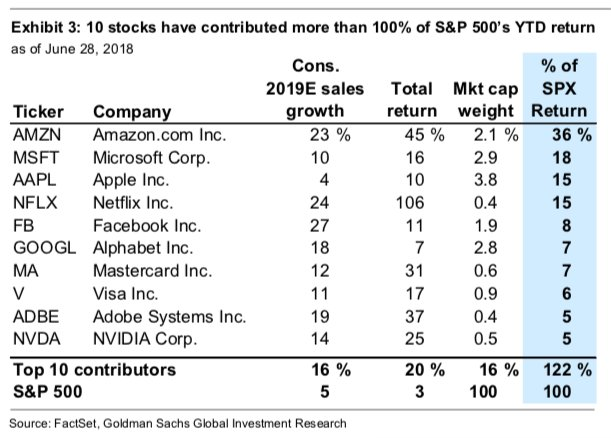 Stocktwits On Twitter 10 Stocks Have Contributed More Than 100 Of The S P 500 S Ytd Returns Https T Co Bhzsdomblm Spy Amzn Msft Aapl Nflx Https T Co Xn6vflfmia There is no denying it can be a great tool to add to your trading toolbox. twitter
