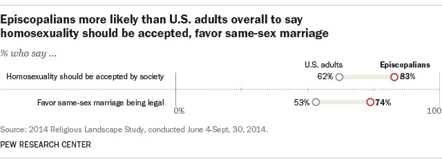 Pew research gay marriage support quotes