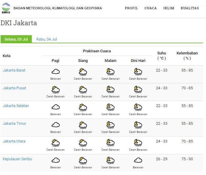 Bpbd Dki Jakarta V Twitter Info Cuaca Info Prakiraan Cuaca Dki Jakarta Selasa 03 Juli 2018 Jakarta Pusat Pagi Cerah Berawan Info Lengkap Https T Co Yvenhjqts2 Sumber Prakiraan Bmkg Https T Co X2d0dihgfn