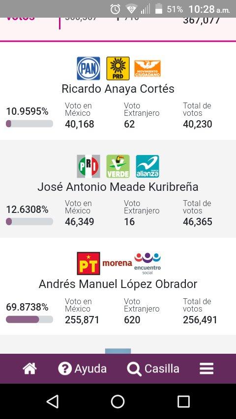 Hasta el momento en Tlaxcala @lopezobrador_ @tatclouthier @BeatrizGMuller #AMLO #AMLO2018 #AMLOPresidente #AMLOGanó ❤❤❤❤❤💜💙💚💛🌈
