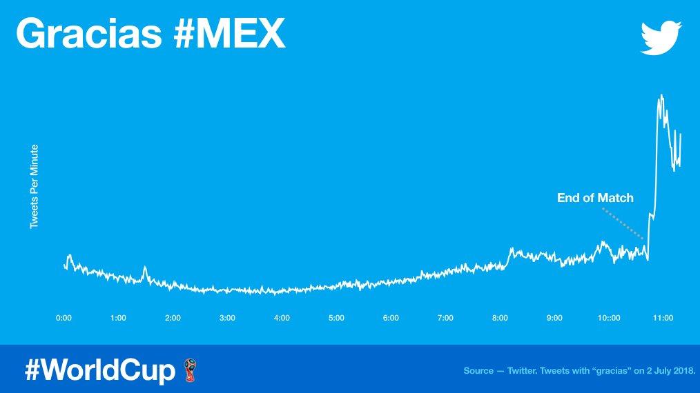 """After #MEX elimination, we saw a sudden spike of Tweets w/ """"gracias"""", as fans came to Twitter to thank their team.  Después de la eliminación de #MEX, notamos un incremento en los Tweets mencionando la palabra """"Gracias"""" de parte de los fans, mexicanos agradeciendo a su selección."""