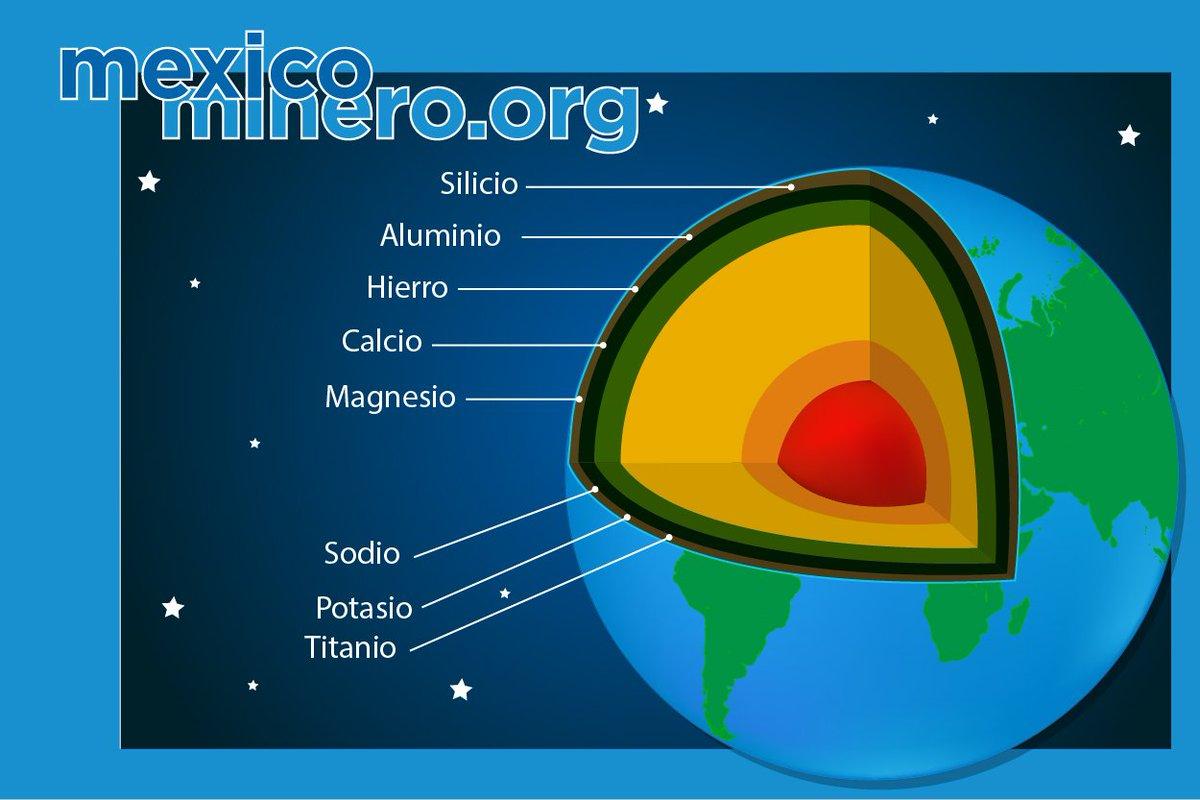 M xico minero on twitter los metales m s abundantes en - Hierro y aluminio ...