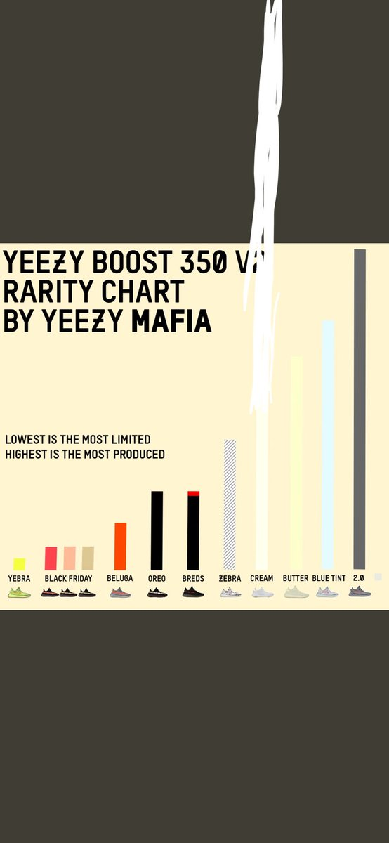 yeezy rarity chart 2019