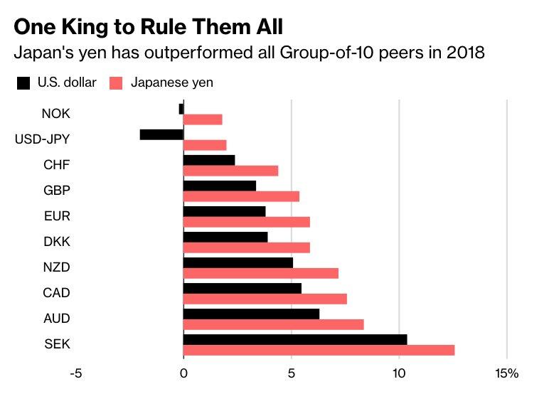 Bloomberg On Twitter The Yen Has Risen Against Every Single G 10
