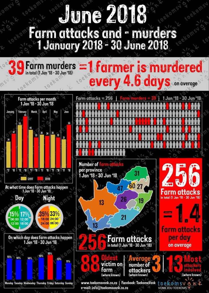 Moordorgie swart op wit woed voort/plaasmoorde en aanvalle DhLTQnLWAAI0X0r