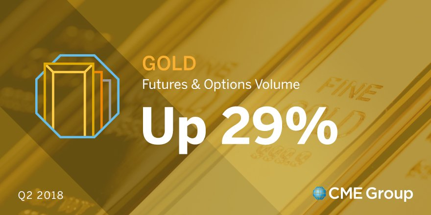 Gold Futures And Options Average Daily Volume Grew 29 Compared To Q2 2017