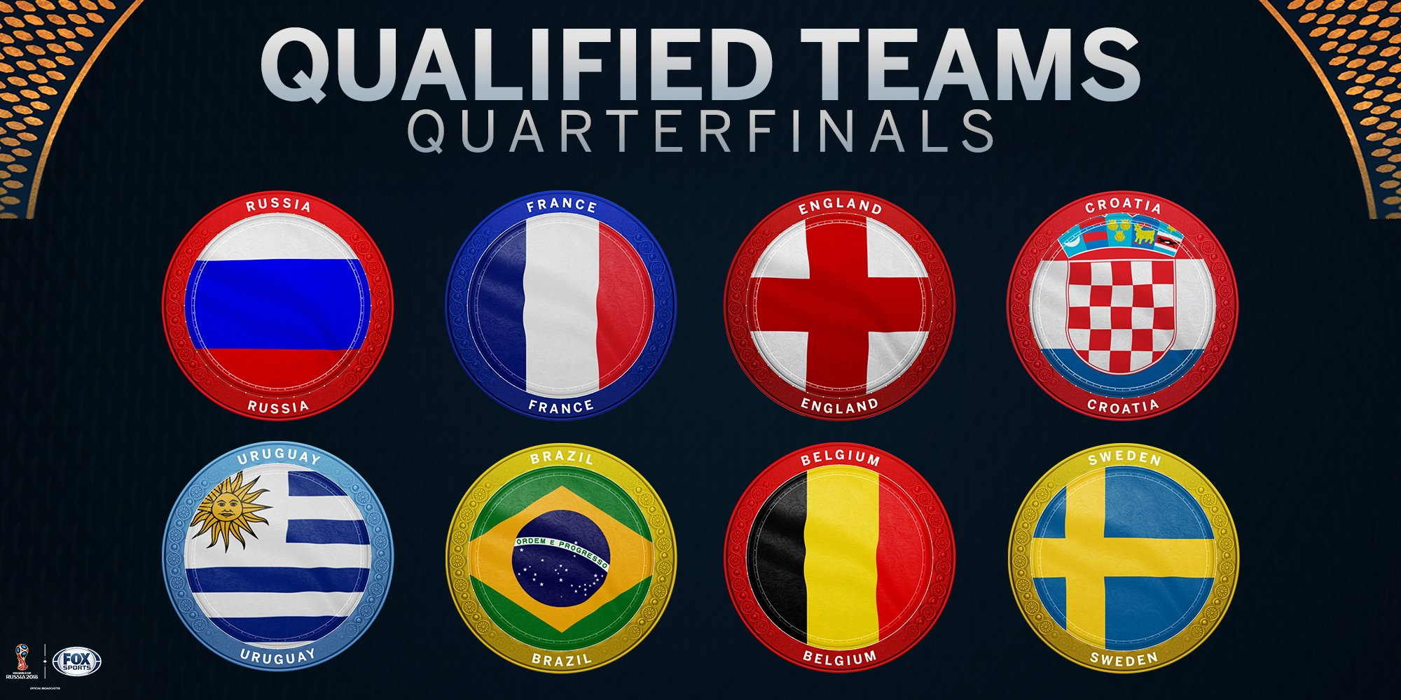 One of these teams will win the 2018 FIFA World Cup. https://t.co/GgcsDkcfpC