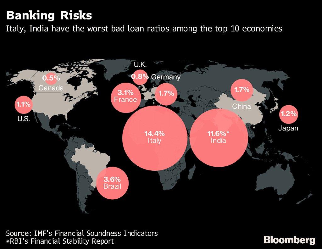 89f309a5c8 Delle dieci più grosse economie al mondo, l'India e l'Italia sono i due  paesi con i tassi di NPL in portafoglio più alti nel settore bancario.