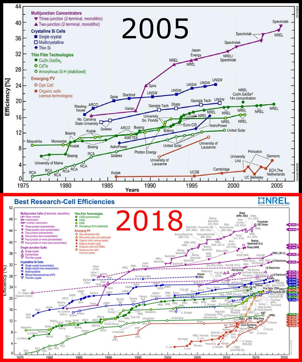 Durrant Group On Twitter Nrel Photovoltaic Efficiency Chart From 2005 Now So Much Development Whatnext Photovoltaics Progress