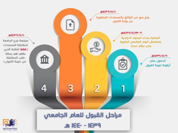 الجامعة السعودية الالكترونية بوابة القبول