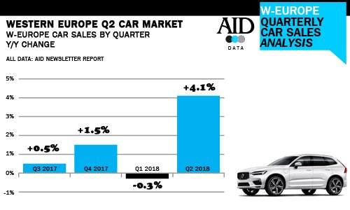 Aid Newsletter Report On Twitter Western Europe June Car Sales