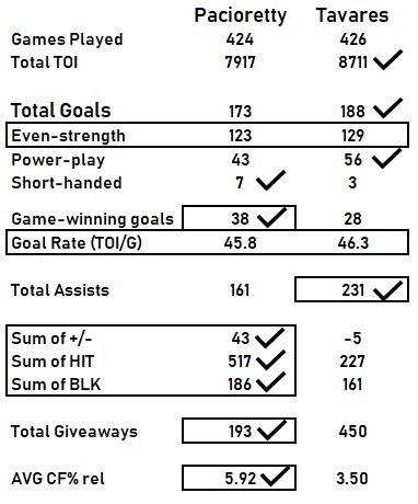 e909e348fec ... Pacioretty over the past six seasons. Even-strength goals are pretty  much even