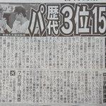 Image for the Tweet beginning: おっと!オリの記事を忘れてた💦 由伸ぅぅぅ!ナイスピぃぃぃ! #日刊スポーツ #オリックス
