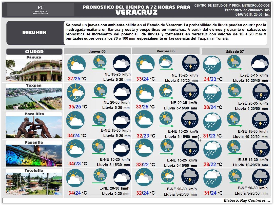 Pronóstico turístico a 72 horas para diferentes ciudades de #Veracruz https://t.co/2KRTPTDDsN