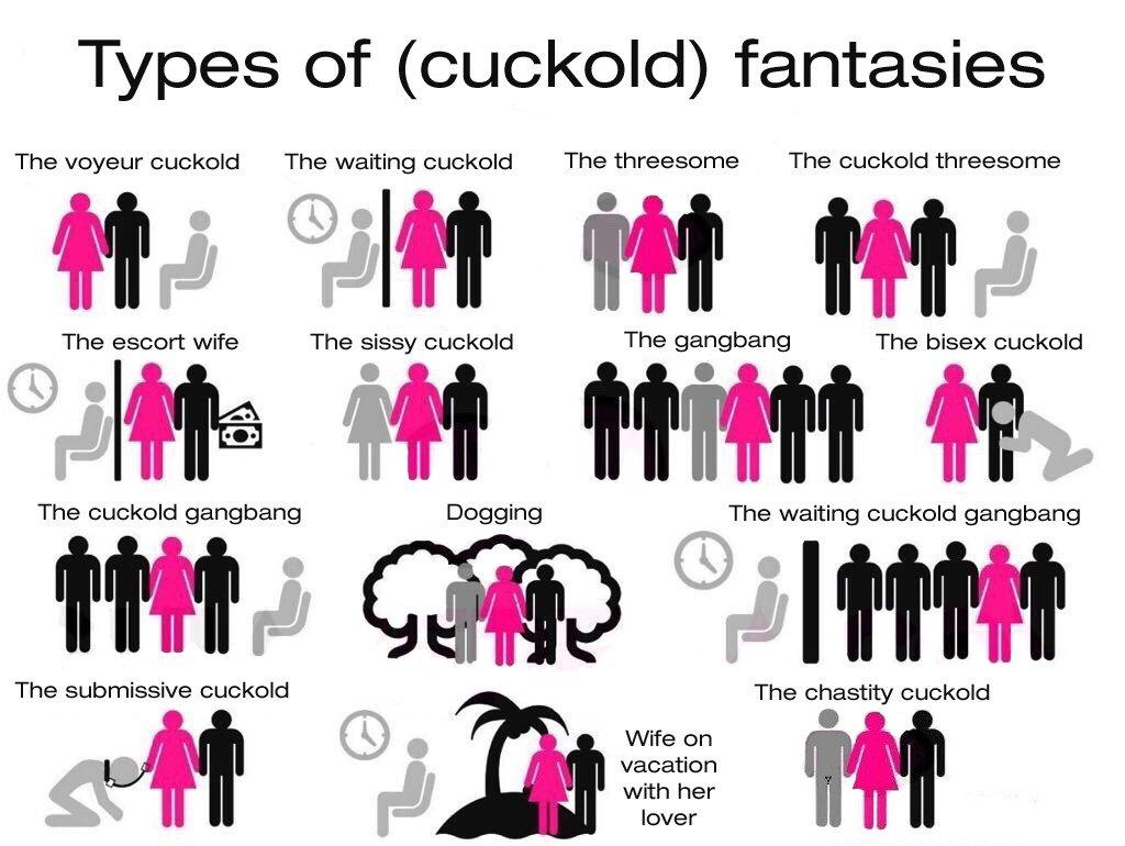Types of cuckold