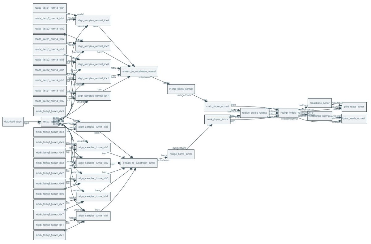 graphviz hashtag on Twitter