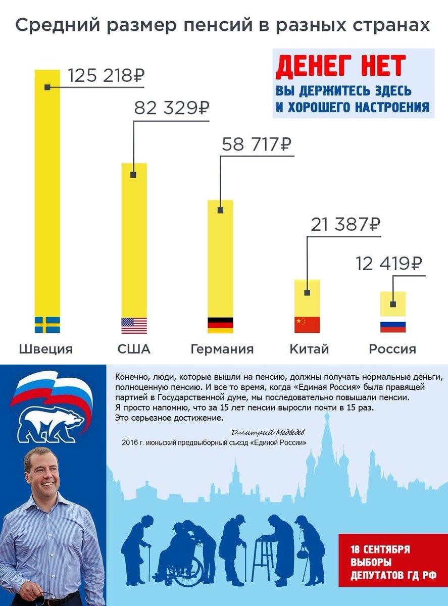 какое место занимает россия по пенсии
