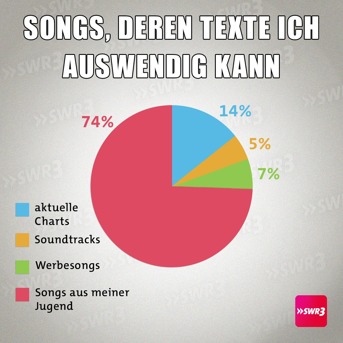 Swr3 Hörercharts