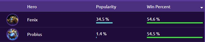 Hots Logs On Twitter Probius Has One Of The Highest Win Rates But One Of The Lowest In Terms Of Popularity Interesting Diving Deeper We Noticed It Is B C He Excels On He may be small, but he made a big difference by warping in a critical pylon during the. twitter
