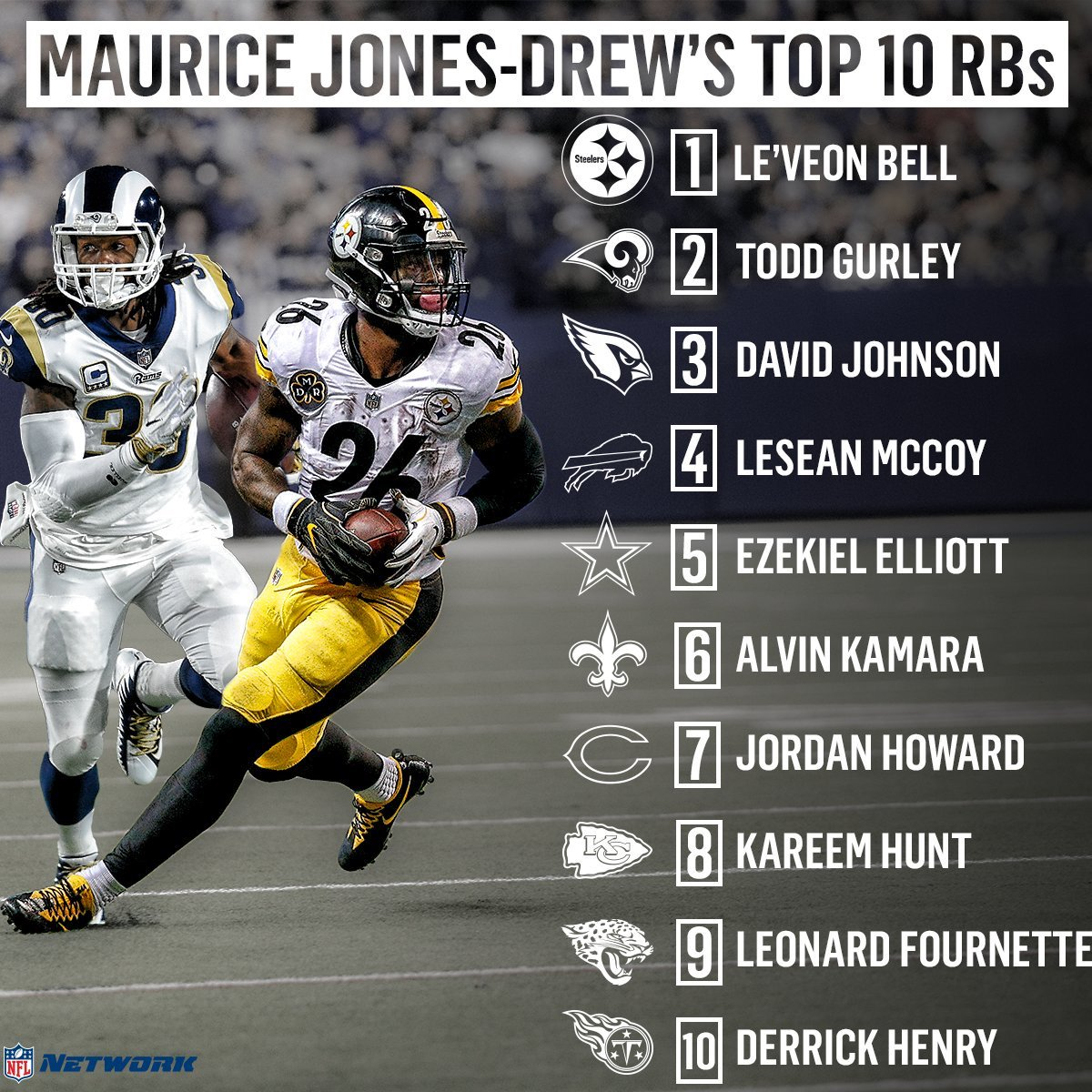 test Twitter Media - Former Jaguars running back Maurice Jones-Drew (@MJD) ranks his top 10 RB's heading into 2018! What are your thoughts on this list? https://t.co/qQWZIx2DQB