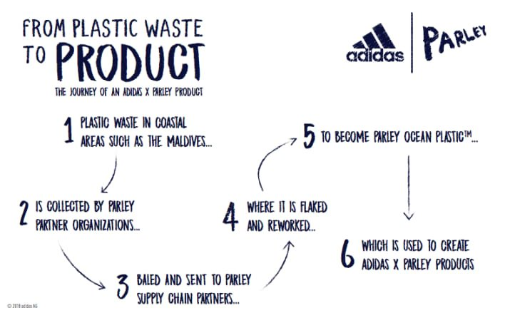 adidas shoes supply chain