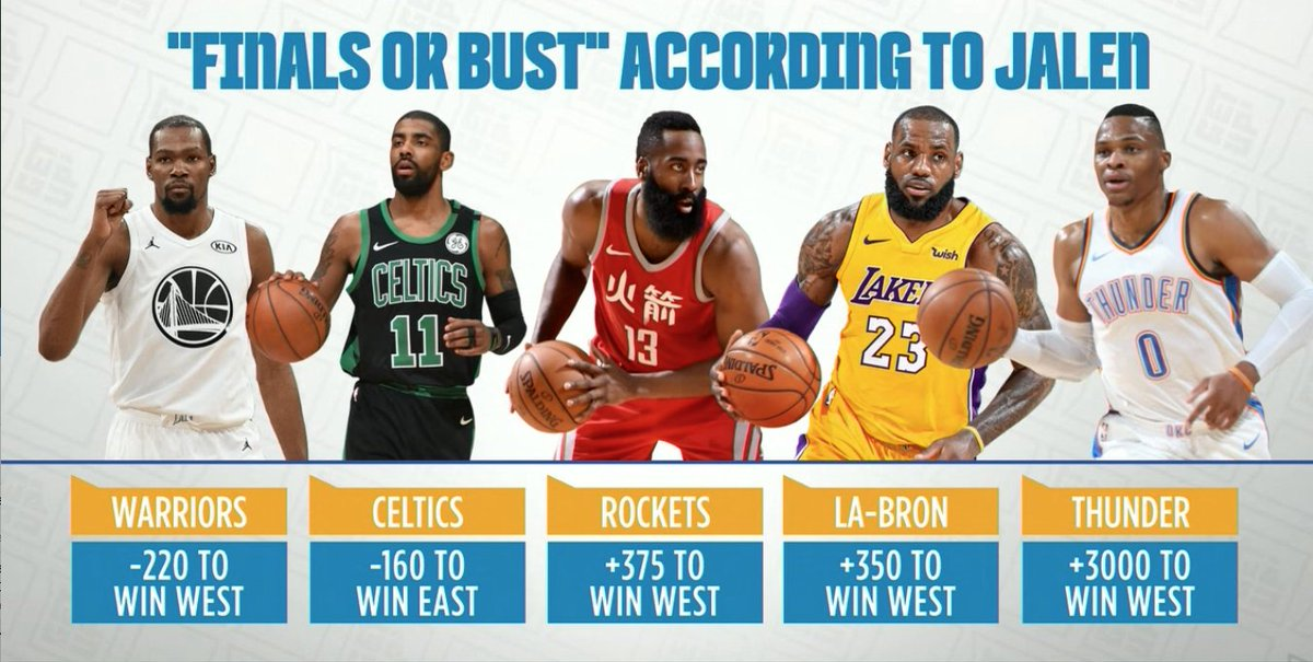 Warriors are obviously the favs but these squads are positioning themselves! @getupespn