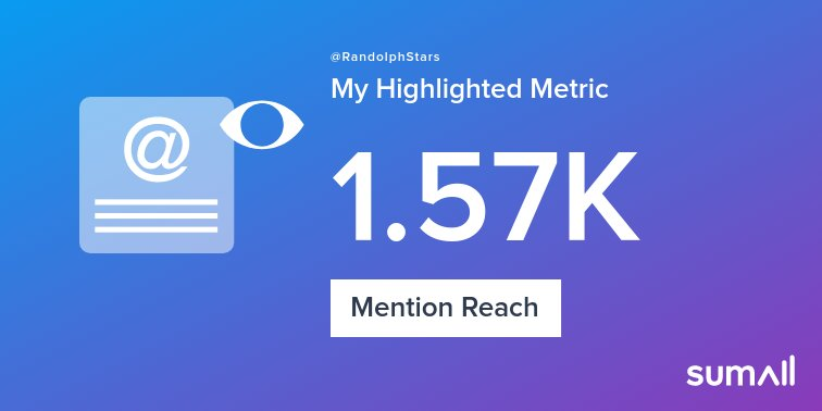 My week on Twitter 🎉: 5 Mentions, 1.57K Mention Reach, 4 New Followers. See yours with <a target='_blank' href='https://t.co/zl5ssyDDU6'>https://t.co/zl5ssyDDU6</a> <a target='_blank' href='https://t.co/W7mU2njpXy'>https://t.co/W7mU2njpXy</a>